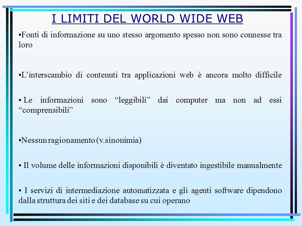 I LIMITI DEL WORLD WIDE WEB Fonti di informazione su uno stesso argomento spesso non sono connesse tra loro L'interscambio di contenuti tra applicazio