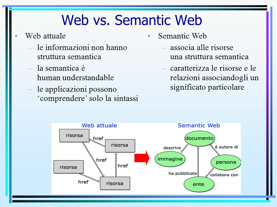 Web attuale –le informazioni non hanno struttura semantica –la semantica è human understandable –le applicazioni possono 'comprendere' solo la sintassi Semantic Web –associa alle risorse una struttura semantica –caratterizza le risorse e le relazioni associandogli un significato particolare Web vs.