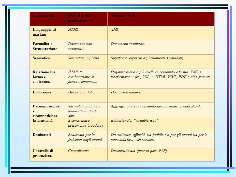 CaratteristicaWeb di prima generazione Semantic Web Linguaggio di markup HTMLXML Formalità e Strutturazione Documenti non strutturati Documenti strutturati.