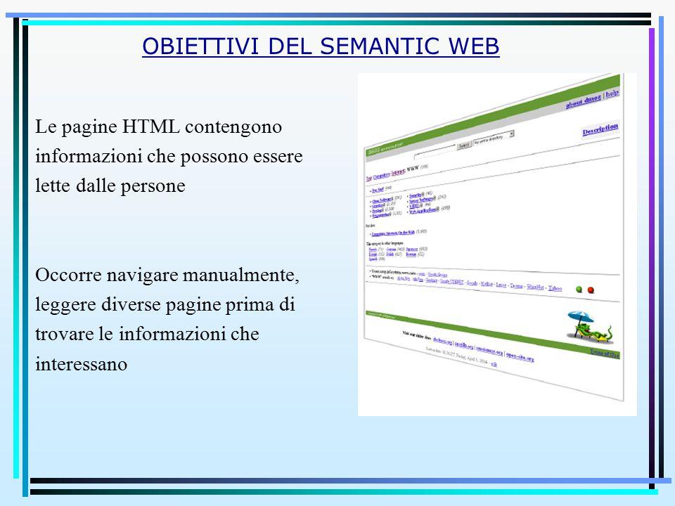 Le pagine HTML contengono informazioni che possono essere lette dalle persone Occorre navigare manualmente, leggere diverse pagine prima di trovare le informazioni che interessano OBIETTIVI DEL SEMANTIC WEB