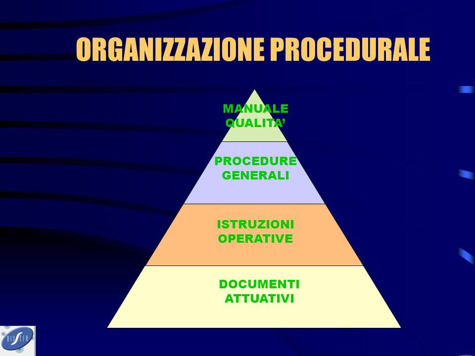 ORGANIZZAZIONE PROCEDURALE MANUALE QUALITA' PROCEDURE GENERALI ISTRUZIONI OPERATIVE DOCUMENTI ATTUATIVI