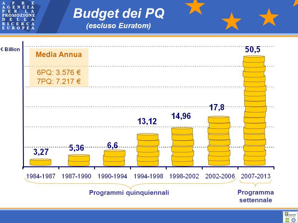 Budget dei PQ (escluso Euratom) Programmi quinquiennali Programma settennale Media Annua 6PQ: 3.576 € 7PQ: 7.217 €