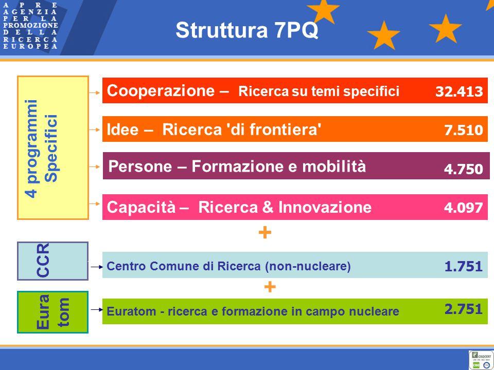 Struttura 7PQ Cooperazione – Ricerca su temi specifici Persone – Formazione e mobilità Idee – Ricerca di frontiera Capacità – Ricerca & Innovazione Centro Comune di Ricerca (non-nucleare) Euratom - ricerca e formazione in campo nucleare + 4 programmi Specifici CCR 32.413 4.750 4.097 7.510 1.751 2.751 Eura tom +