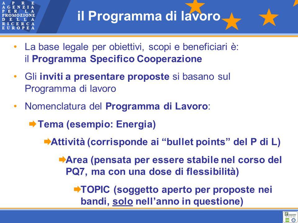 il Programma di lavoro La base legale per obiettivi, scopi e beneficiari è: il Programma Specifico Cooperazione Gli inviti a presentare proposte si basano sul Programma di lavoro Nomenclatura del Programma di Lavoro:  Tema (esempio: Energia)  Attività (corrisponde ai bullet points del P di L)  Area (pensata per essere stabile nel corso del PQ7, ma con una dose di flessibilità)  TOPIC (soggetto aperto per proposte nei bandi, solo nell'anno in questione)