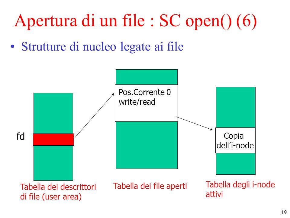19 Tabella dei file aperti Copia dell'i-node Tabella degli i-node attivi Tabella dei descrittori di file (user area) fd Pos.Corrente 0 write/read Apertura di un file : SC open() (6) Strutture di nucleo legate ai file