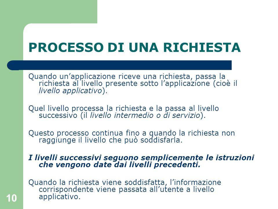 10 PROCESSO DI UNA RICHIESTA Quando un'applicazione riceve una richiesta, passa la richiesta al livello presente sotto l'applicazione (cioè il livello applicativo).