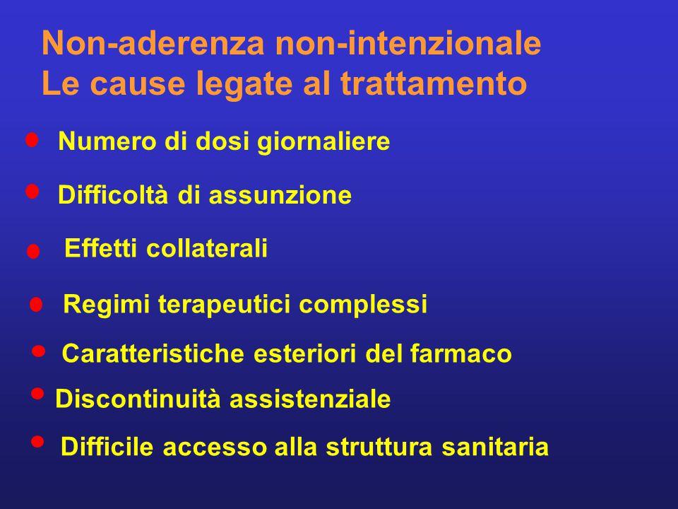 Non-aderenza non-intenzionale Le cause legate alla malattia Malattia cronica Malattia che provoca disturbi fisici o psicologici che possono compromettere l'aderenza Malattia asintomatica