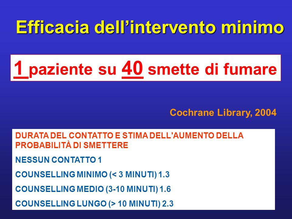 Il consiglio minimo del personale sanitario Treating Tobacco Use and Dependence (2000) Osservatorio fumo, alcol, droga (2002) 1)Fumatori intenzionati