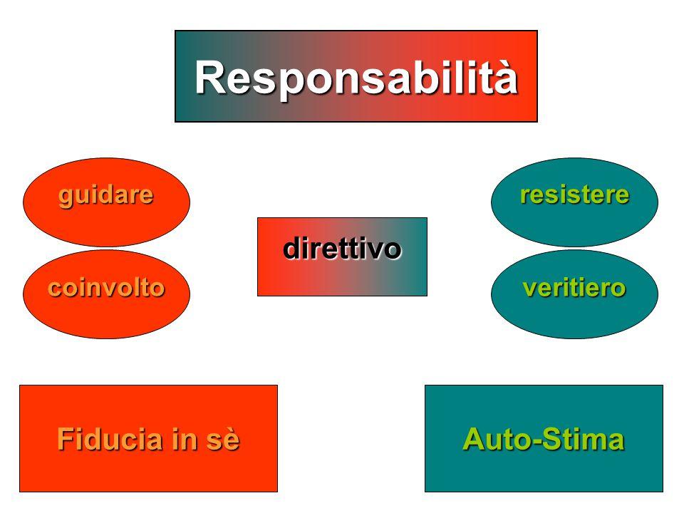 23 Fiducia in sè Auto-Stima guidareresistere coinvoltoveritiero direttivo Responsabilità
