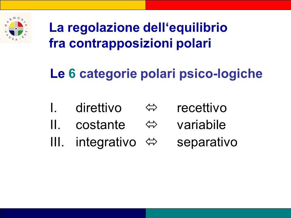 La regolazione dell'equilibrio fra contrapposizioni polari Le 6 categorie polari psico-logiche I.direttivo  recettivo II. costante  variabile III. i