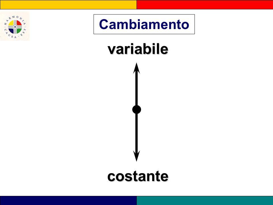 variabile variabile costante Cambiamento