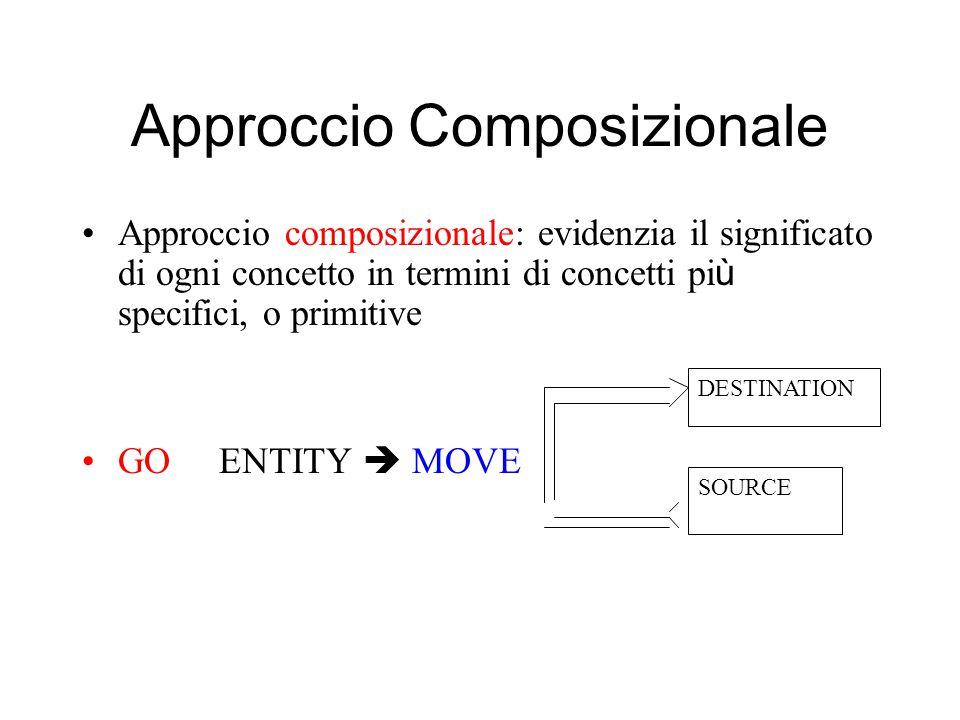 Approccio Composizionale Approccio composizionale: evidenzia il significato di ogni concetto in termini di concetti pi ù specifici, o primitive GO ENTITY  MOVE DESTINATION SOURCE