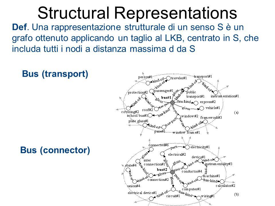 Def. Una rappresentazione strutturale di un senso S è un grafo ottenuto applicando un taglio al LKB, centrato in S, che includa tutti i nodi a distanz