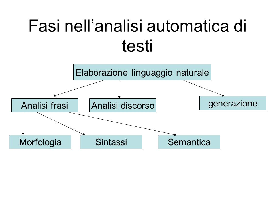 Fasi nell'analisi automatica di testi Elaborazione linguaggio naturale Analisi frasiAnalisi discorso generazione MorfologiaSintassiSemantica