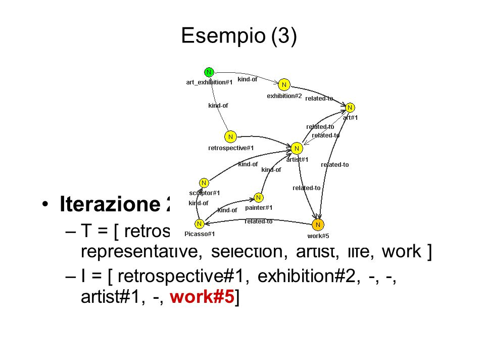 Iterazione 2: –T = [ retrospective, exhibition, representative, selection, artist, life, work ] –I = [ retrospective#1, exhibition#2, -, -, artist#1, -, work#5] Esempio (3)