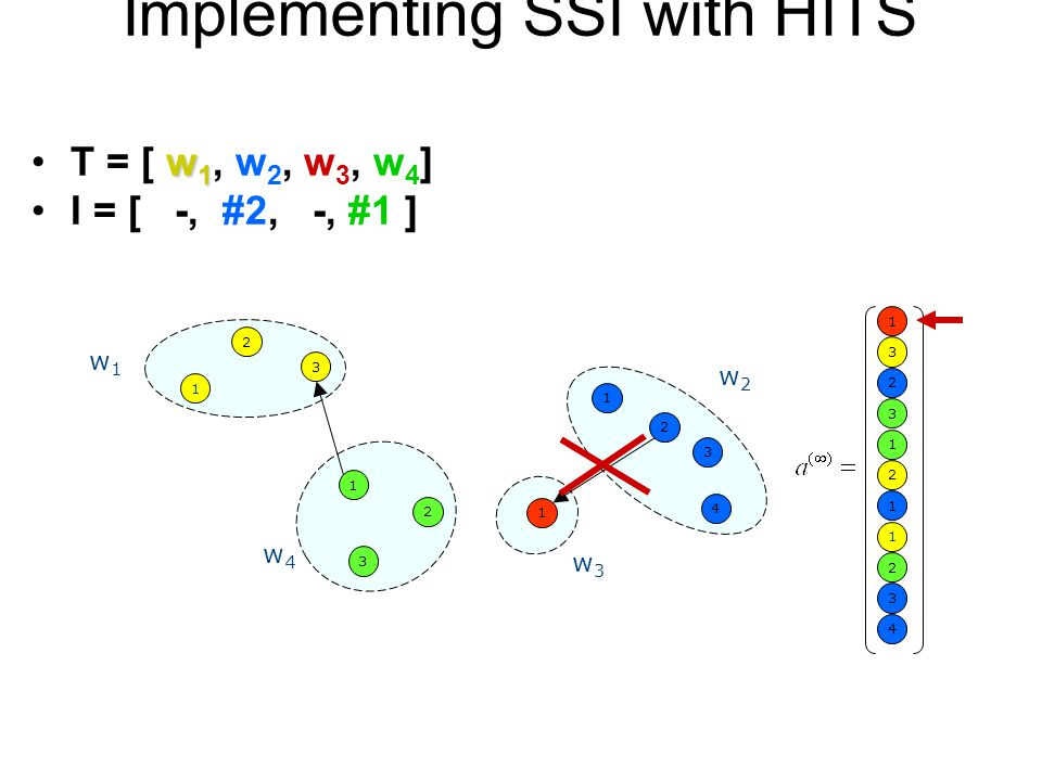 Implementing SSI with HITS 1 4 2 3 1 2 3 1 w1w1 w2w2 w3w3 w4w4 1 3 2 1 3 2 3 1 1 1 2 2 3 4 w 1T = [ w 1, w 2, w 3, w 4 ] I = [ -, #2, -, #1 ]
