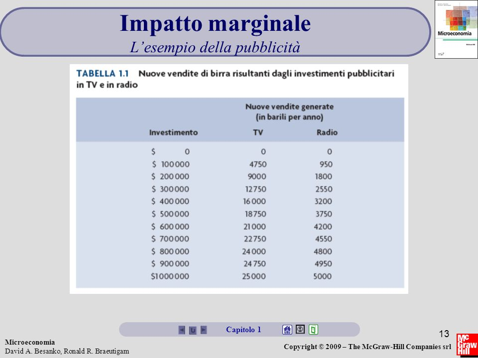 Microeconomia David A. Besanko, Ronald R. Braeutigam Copyright © 2009 – The McGraw-Hill Companies srl 13 Impatto marginale L'esempio della pubblicità
