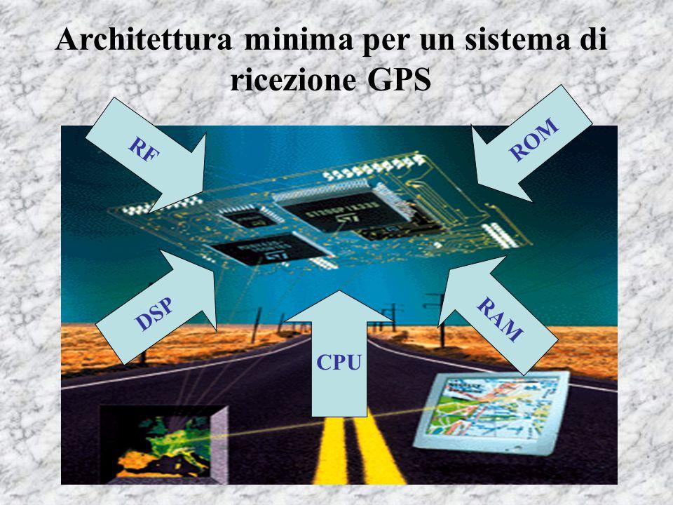 Architettura minima per un sistema di ricezione GPS RF CPU RAM DSP ROM