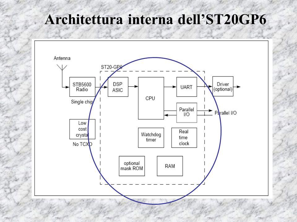 Caratteristiche dell'ST20GP6  Elevata potenza computazionale disponibile  Sviluppato mediante una libreria di macrocelle (basso costo di sviluppo, rapido time to market)  Sistema di gestione del consumo di potenza con 4 diversi livelli di funzionamento  Possibilità di espandere la memoria mediante dispositivi off-chip  Interfaccia di I/O sia seriale che parallela  Clock 50 MHz