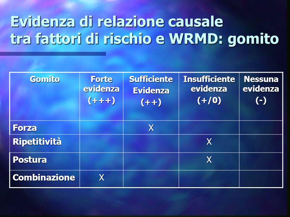 Evidenza di relazione causale tra fattori di rischio e WRMD: gomito Gomito Forte evidenza (+++)SufficienteEvidenza(++) Insufficiente evidenza (+/0) Nessuna evidenza (-) ForzaX RipetitivitàX PosturaX CombinazioneX