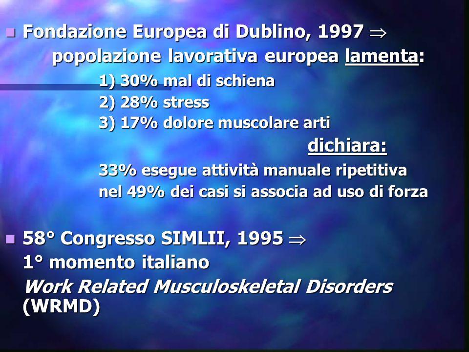 Fondazione Europea di Dublino, 1997  Fondazione Europea di Dublino, 1997  popolazione lavorativa europea lamenta: 1) 30% mal di schiena 2) 28% stress 3) 17% dolore muscolare arti dichiara: dichiara: 33% esegue attività manuale ripetitiva nel 49% dei casi si associa ad uso di forza 58° Congresso SIMLII, 1995  58° Congresso SIMLII, 1995  1° momento italiano Work Related Musculoskeletal Disorders (WRMD)