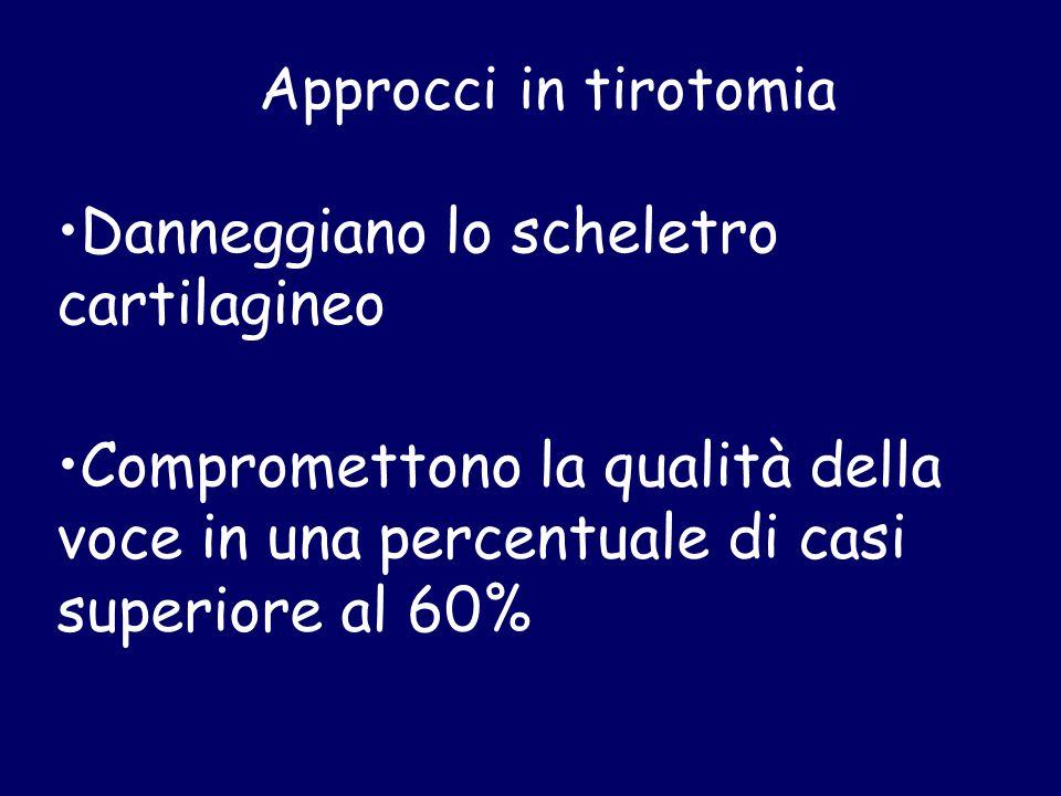Approcci in tirotomia Danneggiano lo scheletro cartilagineo Compromettono la qualità della voce in una percentuale di casi superiore al 60%