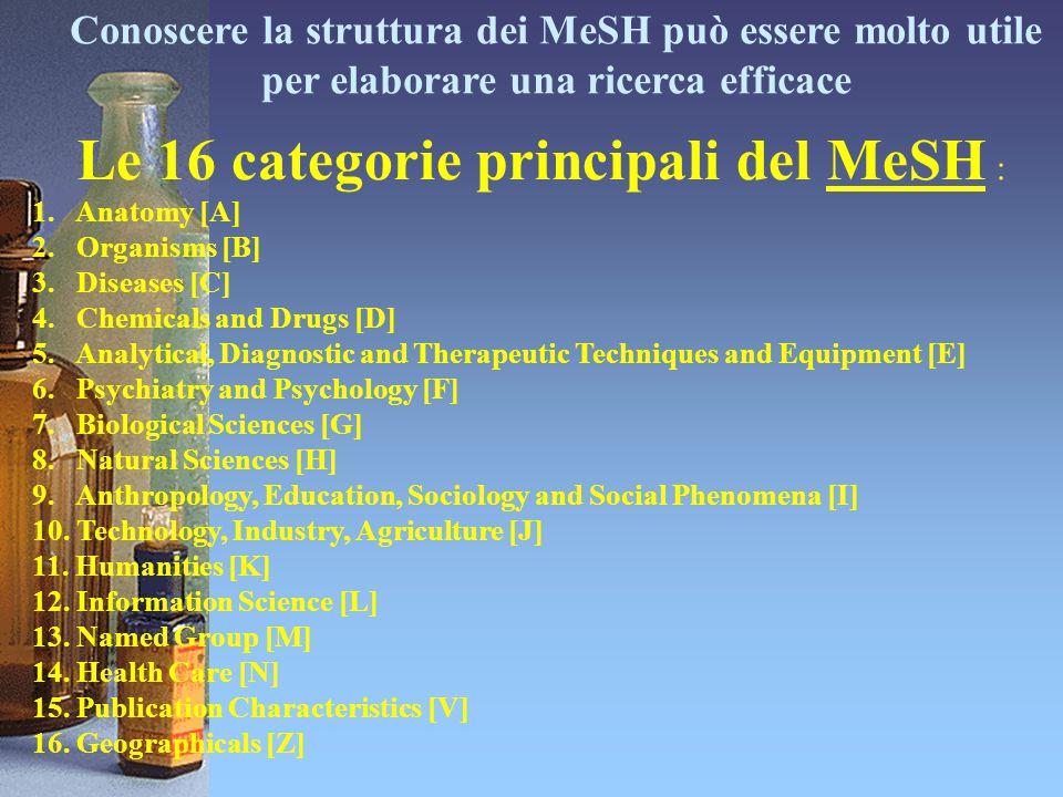 Conoscere la struttura dei MeSH può essere molto utile per elaborare una ricerca efficace Le 16 categorie principali del MeSH : 1. Anatomy [A] 2. Orga