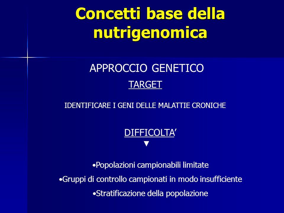 Concetti base della nutrigenomica TARGET IDENTIFICARE I GENI DELLE MALATTIE CRONICHE APPROCCIO GENETICO DIFFICOLTA' Popolazioni campionabili limitate Gruppi di controllo campionati in modo insufficiente Stratificazione della popolazione