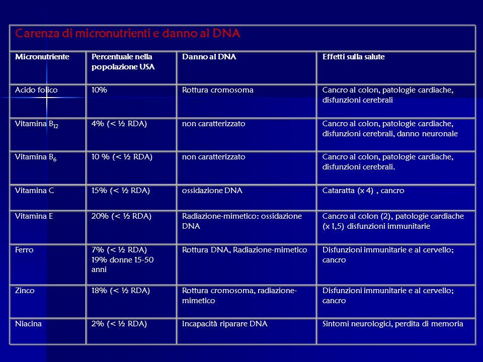Carenza di micronutrienti e danno al DNA MicronutrientePercentuale nella popolazione USA Danno al DNAEffetti sulla salute Acido folico10%Rottura cromosomaCancro al colon, patologie cardiache, disfunzioni cerebrali Vitamina B 12 4% (< ½ RDA)non caratterizzatoCancro al colon, patologie cardiache, disfunzioni cerebrali, danno neuronale Vitamina B 6 10 % (< ½ RDA)non caratterizzatoCancro al colon, patologie cardiache, disfunzioni cerebrali.