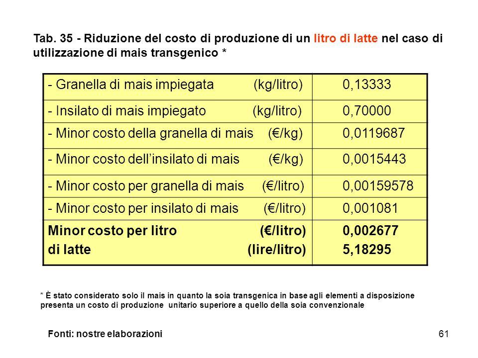 61 - Granella di mais impiegata (kg/litro) 0,13333 - Insilato di mais impiegato (kg/litro) 0,70000 - Minor costo della granella di mais (€/kg) 0,0119687 - Minor costo dell'insilato di mais (€/kg) 0,0015443 - Minor costo per granella di mais (€/litro) 0,00159578 - Minor costo per insilato di mais (€/litro) 0,001081 Minor costo per litro (€/litro) di latte (lire/litro) 0,002677 5,18295 Tab.