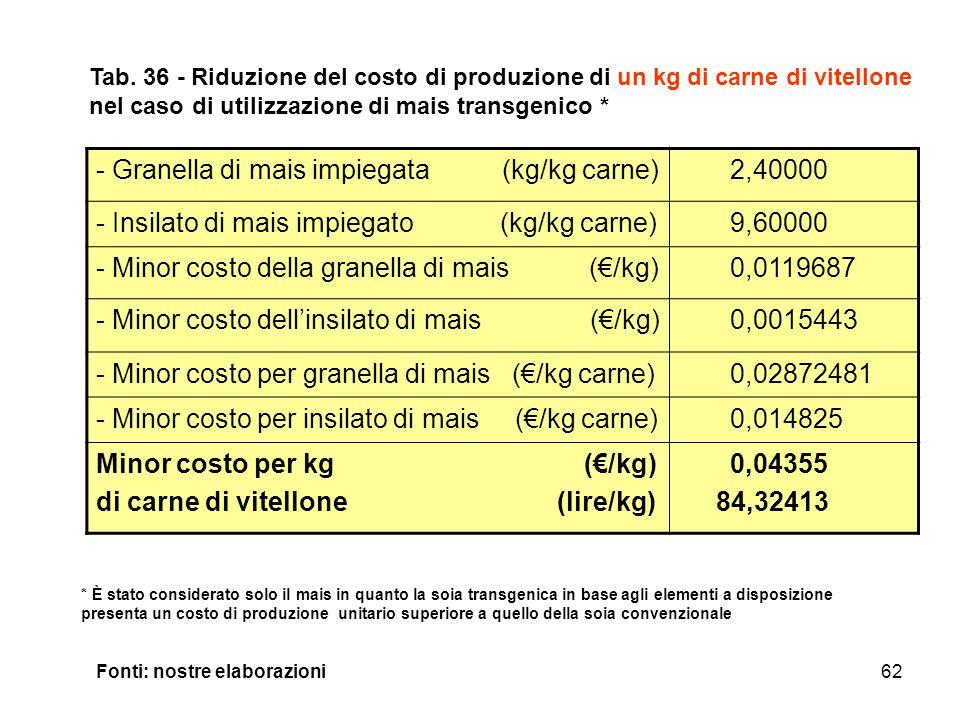 62 - Granella di mais impiegata (kg/kg carne) 2,40000 - Insilato di mais impiegato (kg/kg carne) 9,60000 - Minor costo della granella di mais (€/kg) 0,0119687 - Minor costo dell'insilato di mais (€/kg) 0,0015443 - Minor costo per granella di mais (€/kg carne) 0,02872481 - Minor costo per insilato di mais (€/kg carne) 0,014825 Minor costo per kg (€/kg) di carne di vitellone (lire/kg) 0,04355 84,32413 Tab.