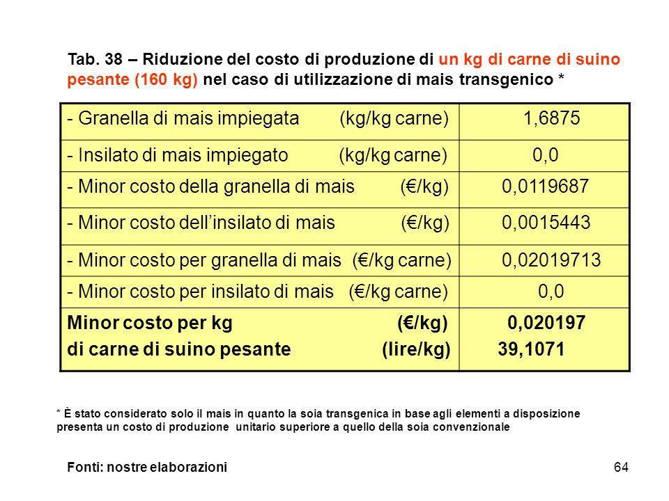 64 - Granella di mais impiegata (kg/kg carne) 1,6875 - Insilato di mais impiegato (kg/kg carne) 0,0 - Minor costo della granella di mais (€/kg) 0,0119687 - Minor costo dell'insilato di mais (€/kg) 0,0015443 - Minor costo per granella di mais (€/kg carne) 0,02019713 - Minor costo per insilato di mais (€/kg carne) 0,0 Minor costo per kg (€/kg) di carne di suino pesante (lire/kg) 0,020197 39,1071 Tab.