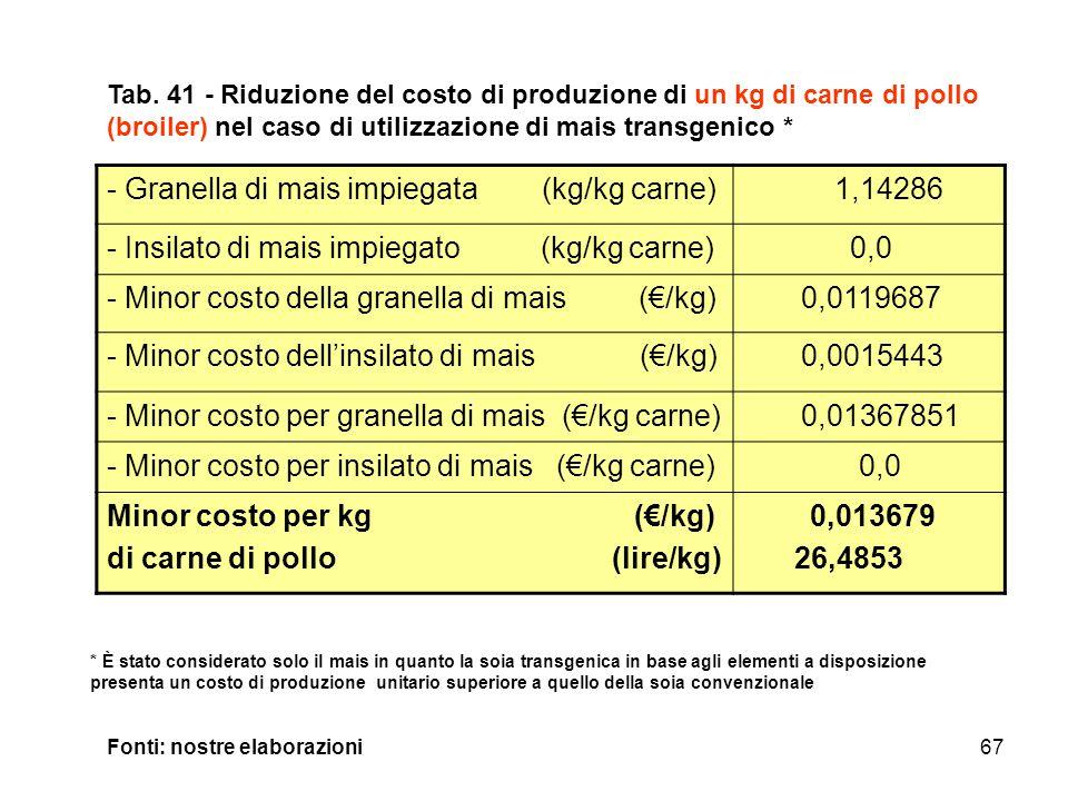 67 - Granella di mais impiegata (kg/kg carne) 1,14286 - Insilato di mais impiegato (kg/kg carne) 0,0 - Minor costo della granella di mais (€/kg) 0,0119687 - Minor costo dell'insilato di mais (€/kg) 0,0015443 - Minor costo per granella di mais (€/kg carne) 0,01367851 - Minor costo per insilato di mais (€/kg carne) 0,0 Minor costo per kg (€/kg) di carne di pollo (lire/kg) 0,013679 26,4853 Tab.