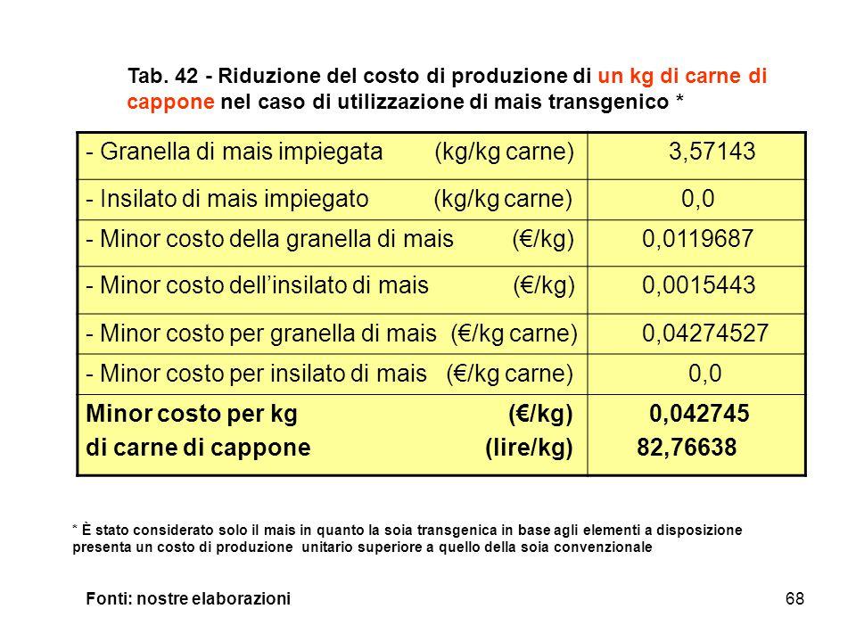 68 - Granella di mais impiegata (kg/kg carne) 3,57143 - Insilato di mais impiegato (kg/kg carne) 0,0 - Minor costo della granella di mais (€/kg) 0,0119687 - Minor costo dell'insilato di mais (€/kg) 0,0015443 - Minor costo per granella di mais (€/kg carne) 0,04274527 - Minor costo per insilato di mais (€/kg carne) 0,0 Minor costo per kg (€/kg) di carne di cappone (lire/kg) 0,042745 82,76638 Tab.
