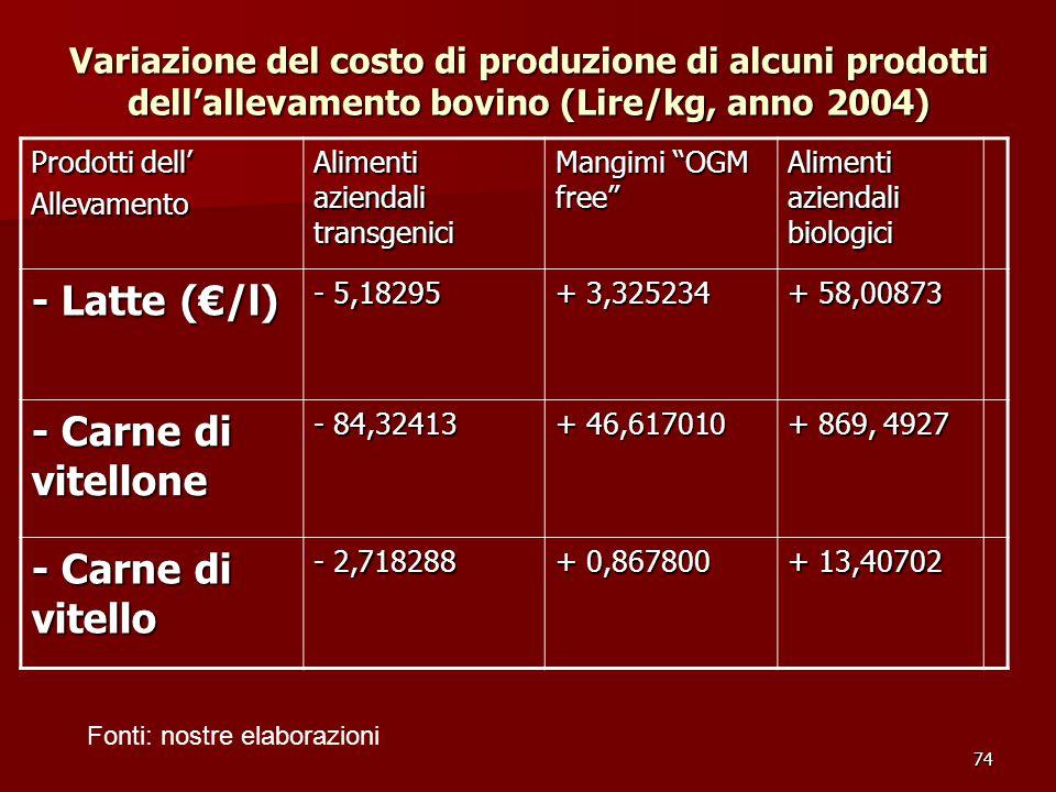 74 Variazione del costo di produzione di alcuni prodotti dell'allevamento bovino (Lire/kg, anno 2004) Prodotti dell' Allevamento Alimenti aziendali transgenici Mangimi OGM free Alimenti aziendali biologici - Latte (€/l) - 5,18295 + 3,325234 + 58,00873 - Carne di vitellone - 84,32413 + 46,617010 + 869, 4927 - Carne di vitello - 2,718288 + 0,867800 + 13,40702 Fonti: nostre elaborazioni