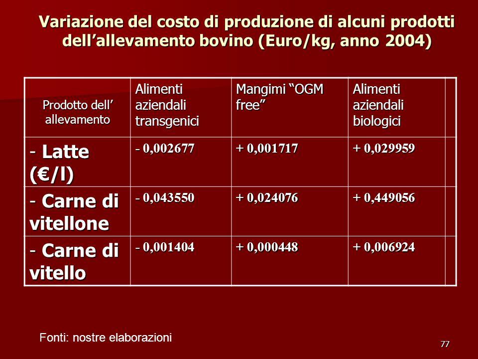 77 Variazione del costo di produzione di alcuni prodotti dell'allevamento bovino (Euro/kg, anno 2004) Prodotto dell' allevamento Alimenti aziendali transgenici Mangimi OGM free Alimenti aziendali biologici - Latte (€/l) - 0,002677 + 0,001717 + 0,029959 - Carne di vitellone - 0,043550 + 0,024076 + 0,449056 - Carne di vitello - 0,001404 + 0,000448 + 0,006924 Fonti: nostre elaborazioni