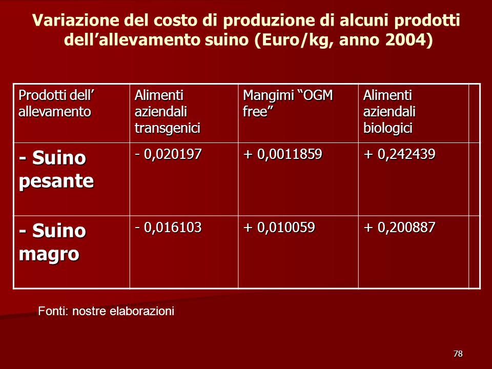 78 Prodotti dell' allevamento Alimenti aziendali transgenici Mangimi OGM free Alimenti aziendali biologici - Suino pesante - 0,020197 + 0,0011859 + 0,242439 - Suino magro - 0,016103 + 0,010059 + 0,200887 Variazione del costo di produzione di alcuni prodotti dell'allevamento suino (Euro/kg, anno 2004) Fonti: nostre elaborazioni