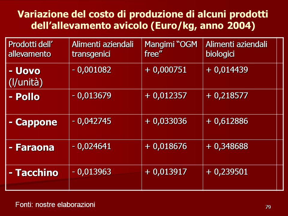 79 Prodotti dell' allevamento Alimenti aziendali transgenici Mangimi OGM free Alimenti aziendali biologici - Uovo (l/unità) - 0,001082 + 0,000751 + 0,014439 - Pollo - 0,013679 + 0,012357 + 0,218577 - Cappone - 0,042745 + 0,033036 + 0,612886 - Faraona - 0,024641 + 0,018676 + 0,348688 - Tacchino - 0,013963 + 0,013917 + 0,239501 Variazione del costo di produzione di alcuni prodotti dell'allevamento avicolo (Euro/kg, anno 2004) Fonti: nostre elaborazioni