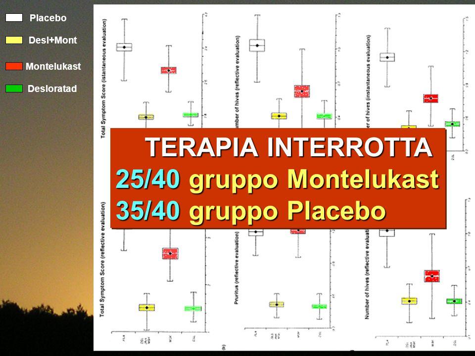Placebo Desl+Mont Montelukast Desloratad TERAPIA INTERROTTA TERAPIA INTERROTTA 25/40 gruppo Montelukast 35/40 gruppo Placebo TERAPIA INTERROTTA TERAPI