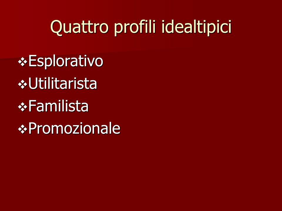Quattro profili idealtipici  Esplorativo  Utilitarista  Familista  Promozionale