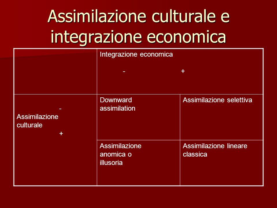 Assimilazione culturale e integrazione economica Integrazione economica - + - Assimilazione culturale + Downward assimilation Assimilazione selettiva