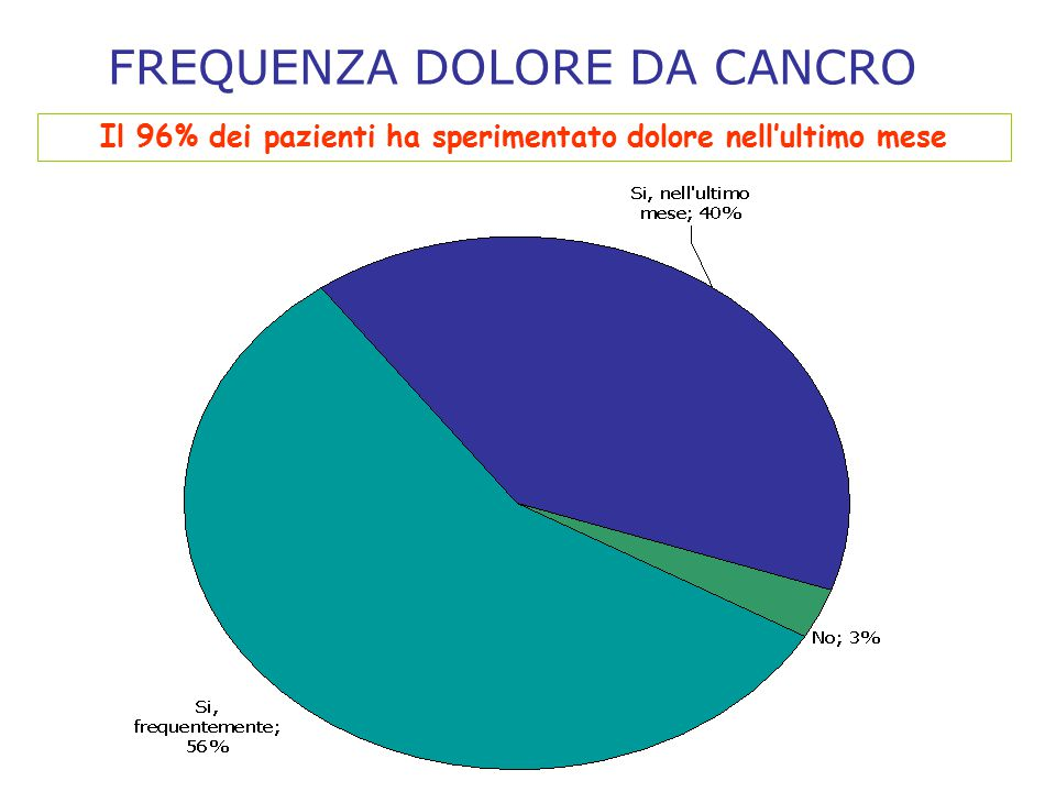 Il 96% dei pazienti ha sperimentato dolore nell'ultimo mese FREQUENZA DOLORE DA CANCRO