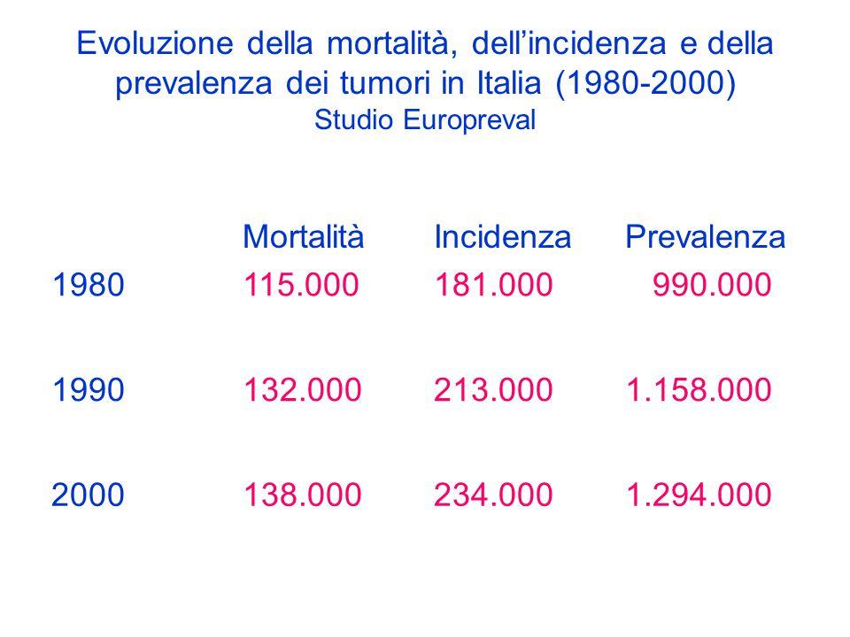 Evoluzione della mortalità, dell'incidenza e della prevalenza dei tumori in Italia (1980-2000) Studio Europreval MortalitàIncidenzaPrevalenza 1980115.