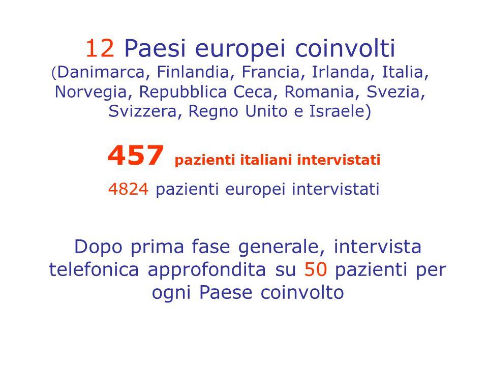 12 Paesi europei coinvolti ( Danimarca, Finlandia, Francia, Irlanda, Italia, Norvegia, Repubblica Ceca, Romania, Svezia, Svizzera, Regno Unito e Israe