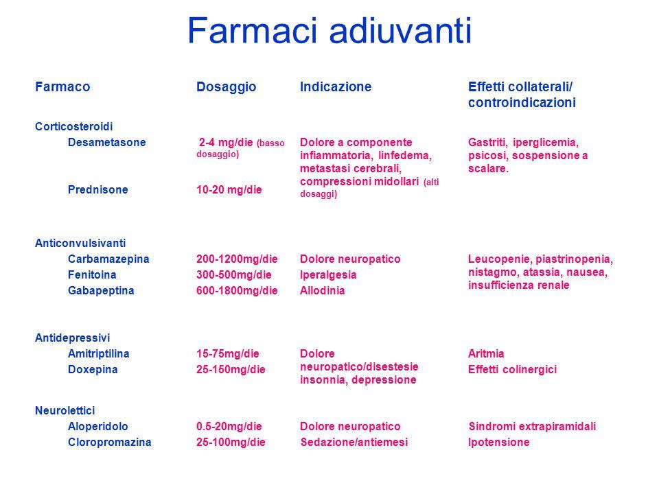Farmaci adiuvanti FarmacoDosaggioIndicazioneEffetti collaterali/ controindicazioni Corticosteroidi Desametasone Prednisone 2-4 mg/die (basso dosaggio)