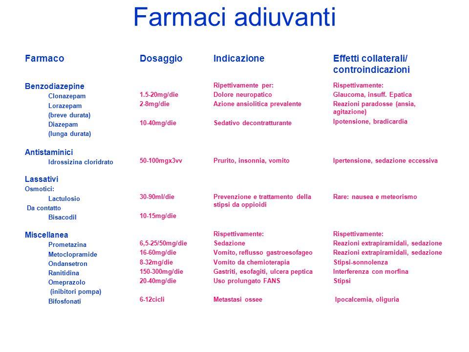 Farmaci adiuvanti FarmacoDosaggioIndicazioneEffetti collaterali/ controindicazioni Benzodiazepine Clonazepam Lorazepam (breve durata) Diazepam (lunga