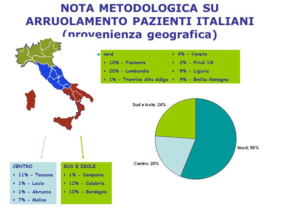 SUD E ISOLE  1% - Campania  12% - Calabria  10% - Sardegna CENTRO  11% - Toscana  1% - Lazio  1% - Abruzzo  7% - Molise NOTA METODOLOGICA SU AR
