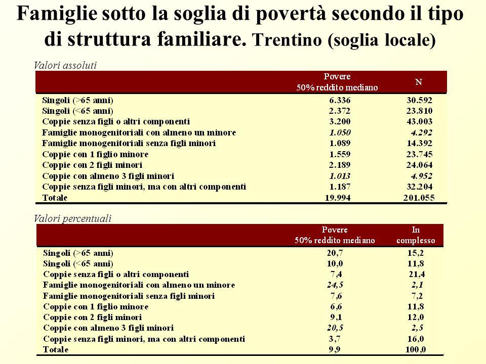 Famiglie sotto la soglia di povertà secondo il tipo di struttura familiare.