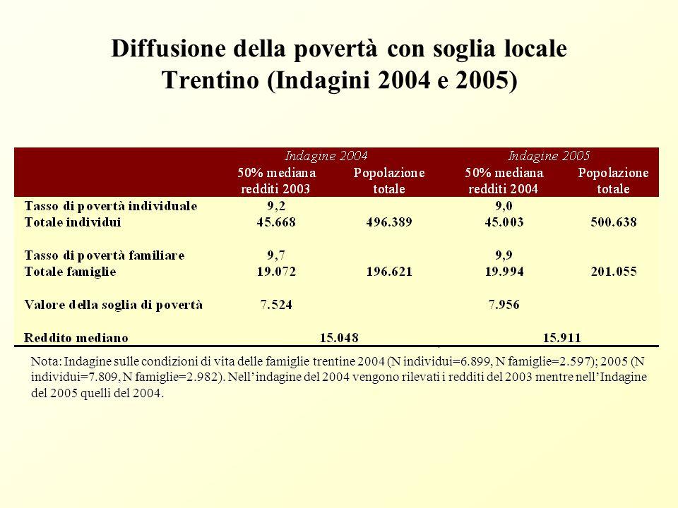 Diffusione della povertà con soglia nazionale Trentino (Indagini 2004 e 2005) Nota: Indagine sulle condizioni di vita delle famiglie trentine 2004 (N individui=6.899, famiglie=2.597); 2005 (N individui=7.809, N famiglie=2.982).