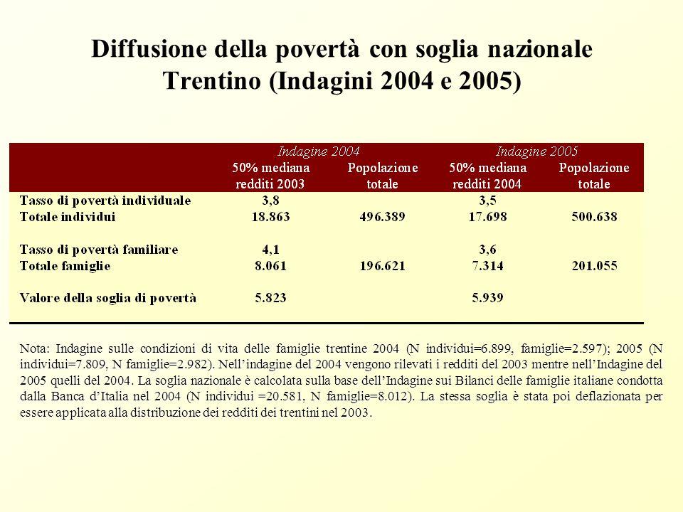 Diffusione della povertà in Italia Fonte: Banca d'Italia, Indagine sui Bilanci delle Famiglie Italiane, anni 2002 (N individui=21.148, famiglie=8.011), 2004 (N individui 20.581, famiglie 8.012).